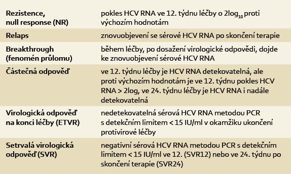 Definice virologické odpovědi v průběhu protivirové terapie a po jejím skončení. Tab. 1. Definition of virological response during antiviral therapyand after its completion.