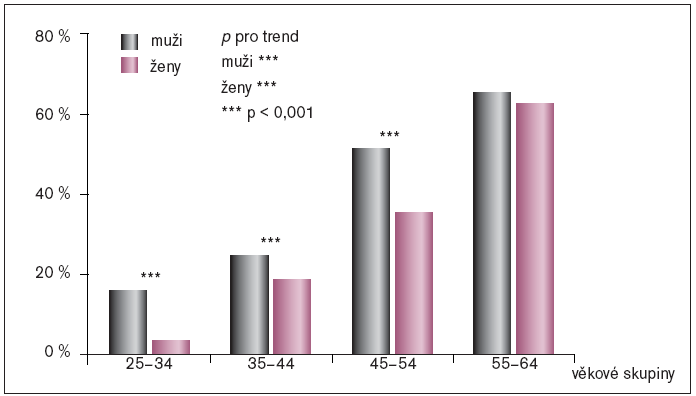 Prevalence hypertenze v ČR (podle věkových skupin a pohlaví).