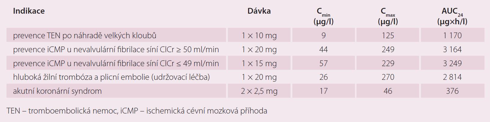 Průměrné minimální (C<sub>min</sub>) a maximální (C<sub>max</sub>) plazmatické koncentrace a plochy pod křivkou plazmatických koncentrací za 0–24 hod po podání (AUC<sub>24</sub>) rivaroxabanu u pacientů s různými indikacemi (údaje ze studií III. fáze klinického hodnocení).