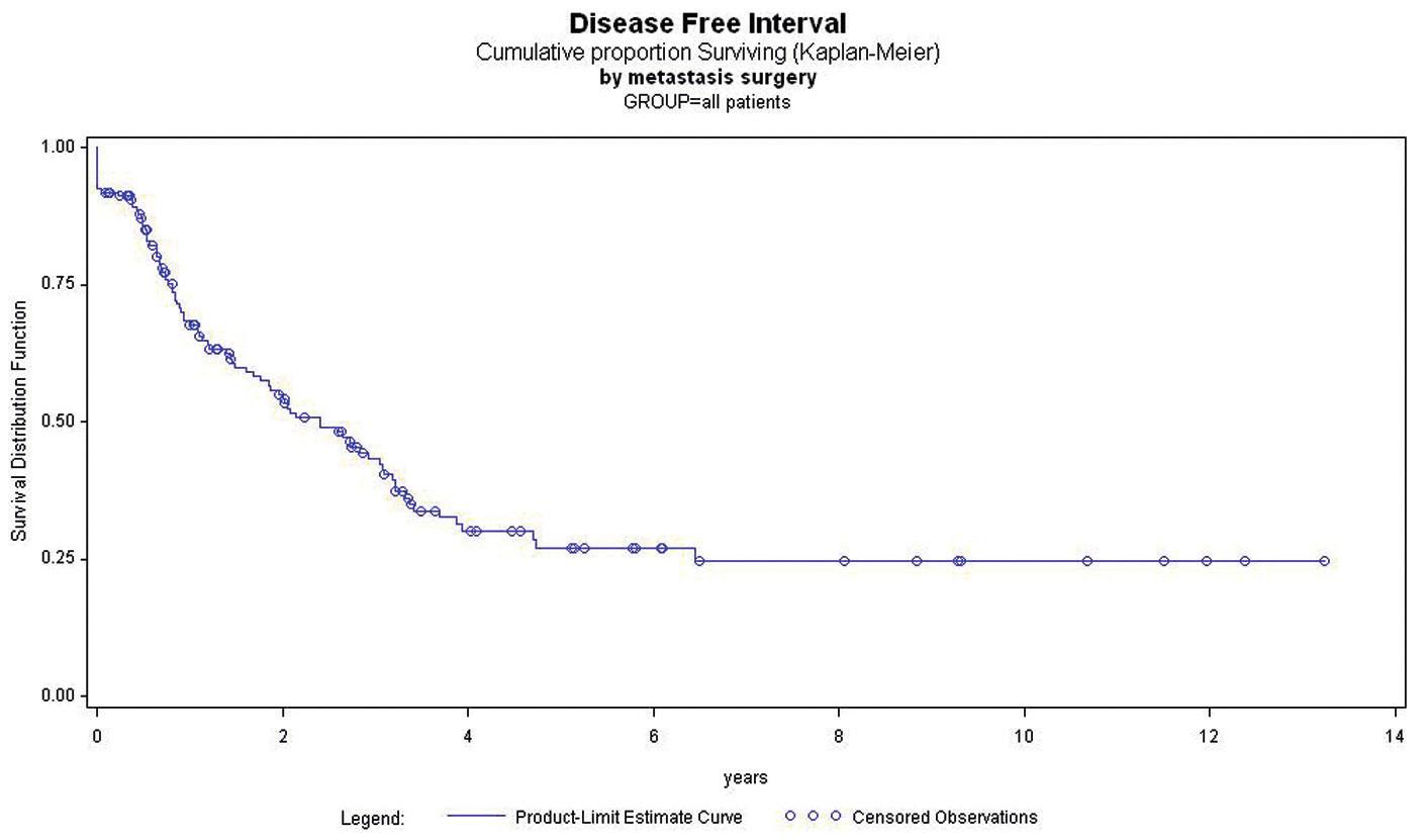 Disease free interval po metastazektomii Graph 3: Disease-free interval after the resection of metastases