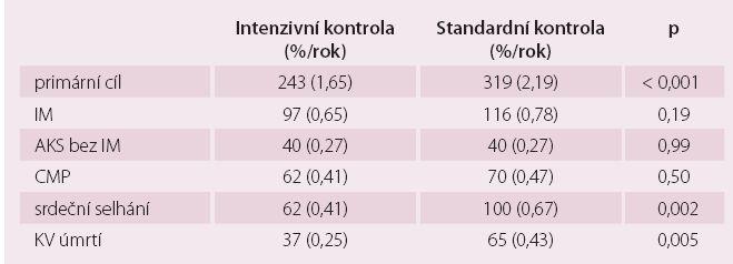 Výsledky studie SPRINT.