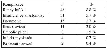 Pooperační komplikace v souboru pacientů R0 Tab. 4. Postoperative complications in the R0 patient group