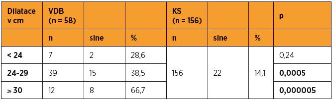 Stupeň dilatace ve skupině VDB, porovnáváno proti KS