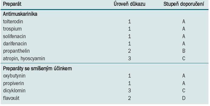 Preparáty užívané při léčbě OAB/DO. Hodnocení na základě Oxford Centre for Evidence-based Medicine (modifikováno).
