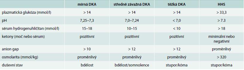 Diagnostická kritéria DKA a HHS. Upraveno podle [27]