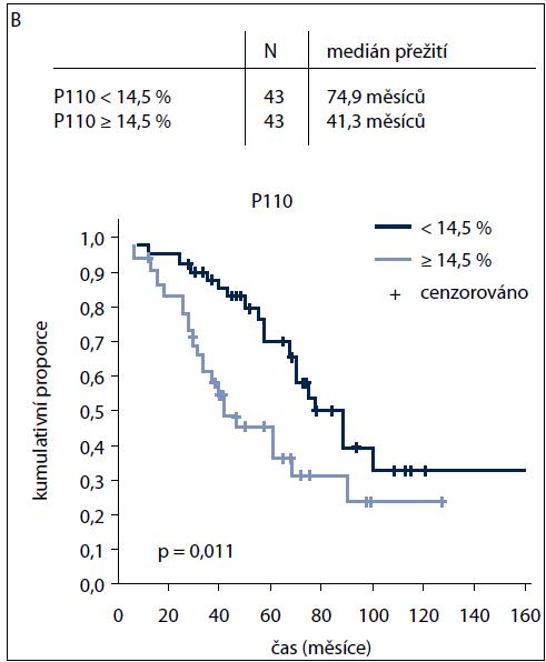 Graf 1 B. Grafické znázornění statistické významnosti vztahu mezi proplazmocyty II podtypu P110 a dobou přežití OS (od diagnózy) dle mediánů.