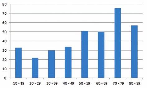 Věkové složení vyšetřovaných pacientů.