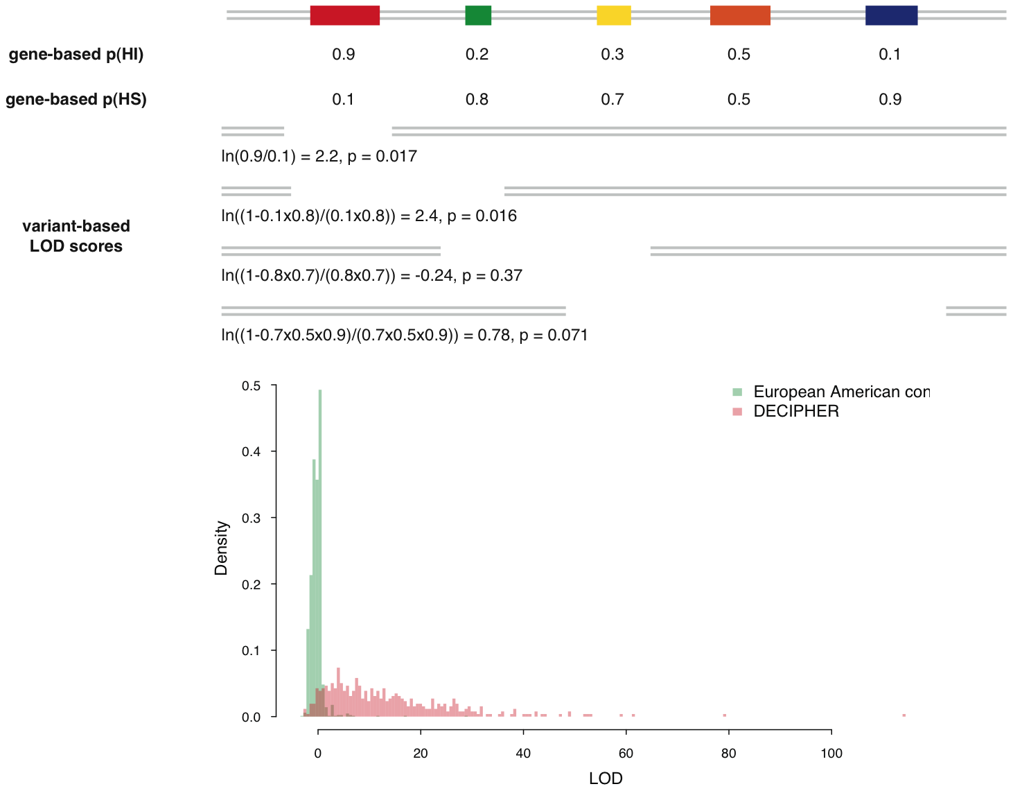 Calculation of deletion-based LOD scores and the distribution of LOD score of control individuals and pathogenic <i>de novo</i> deletions.