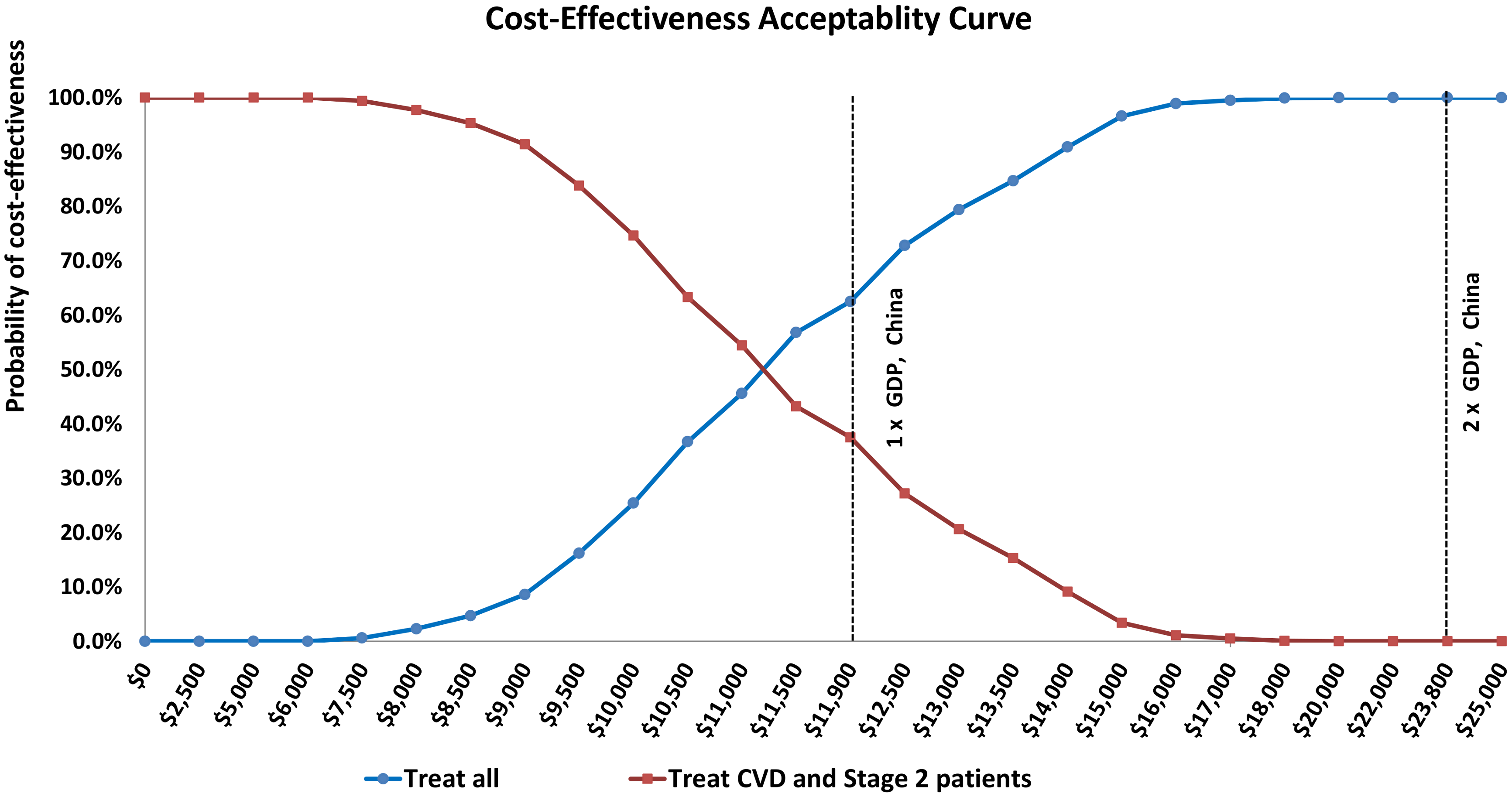 Cost-effectiveness acceptability curves comparing treating all untreated hypertensive adults (blue) with treating only untreated CVD patients and adults with stage 2 hypertension but without CVD (red).