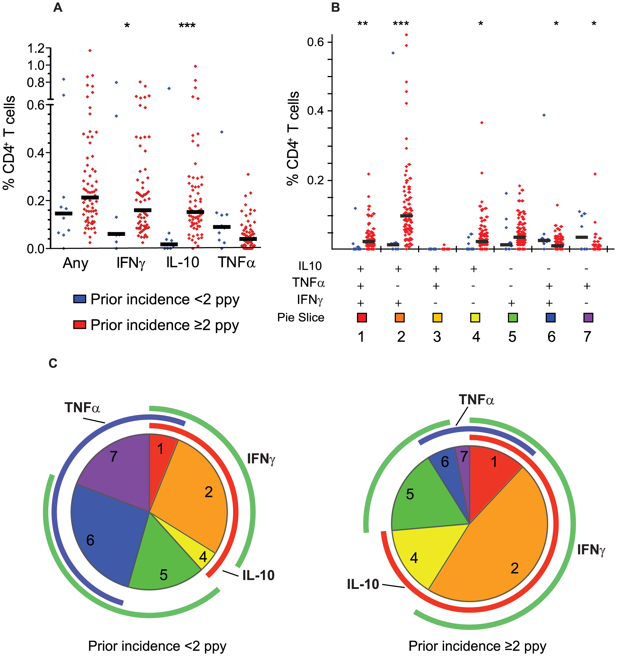 Prior malaria incidence influences function of malaria-specific CD4<sup>+</sup> T cell response.