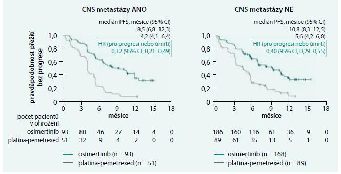 Zlepšení PFS ve studii AURA3 bylo dosaženo i u pacientů s CNS metastázami při vstupu do studie.
