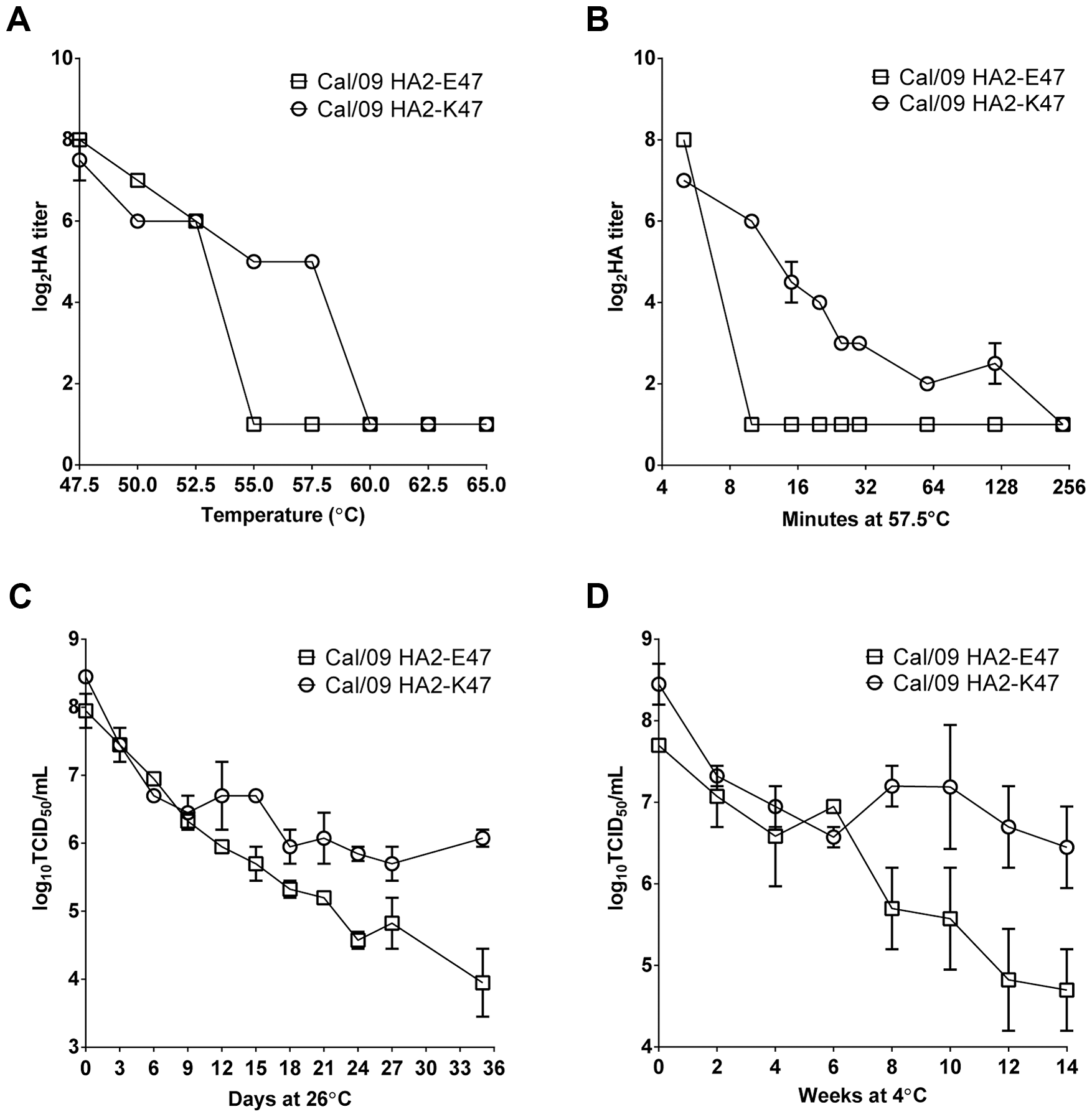 The impact of HA2-47 on the thermal stability of H1N1pdm vaccine viruses.