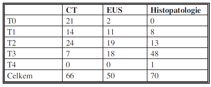 Porovnání CT, EUS a histopatologického nálezu Tab. 3: Comparison of CT, EUS and histopathological findings
