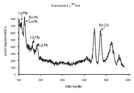 Spektrum žiarenia rádionuklidového zdroja <sup>241</sup>Am po interakcii s tabletou štandardu 4 (50 μ As, Pb, Hg a Cd)