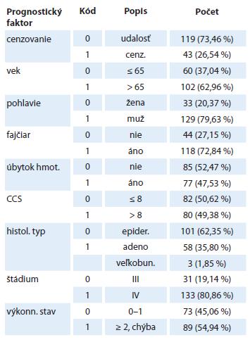 Charakteristika súboru – klasické prognostické markery.