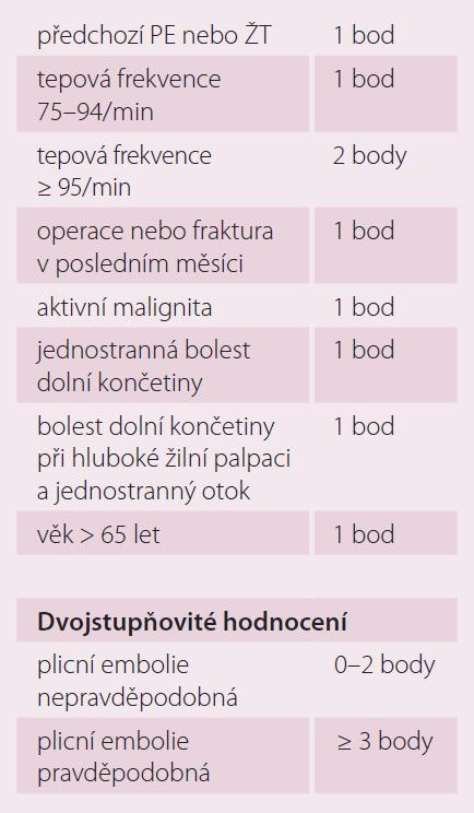 Tab. 6 – 2. část. Zjednodušená verze Geneva score dle ESC 2014