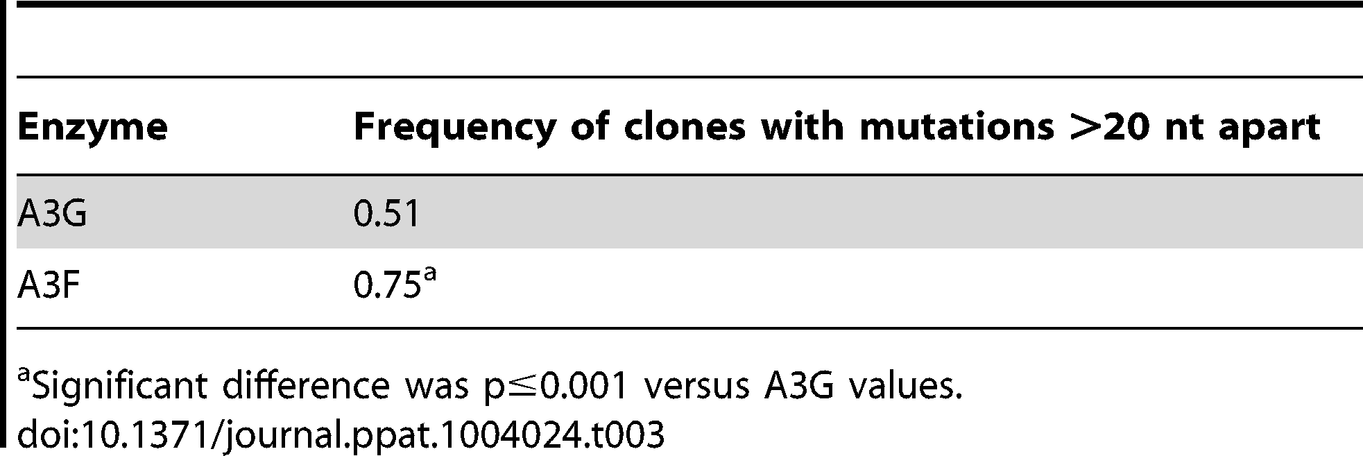 Analysis of distances between G→A mutations for A3G and A3F.