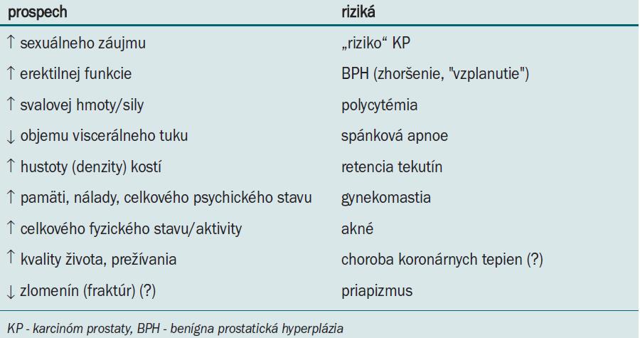 Androgénna substitučná terapia pre starnúceho hypogonadálneho muža [1,2,5,8,13].