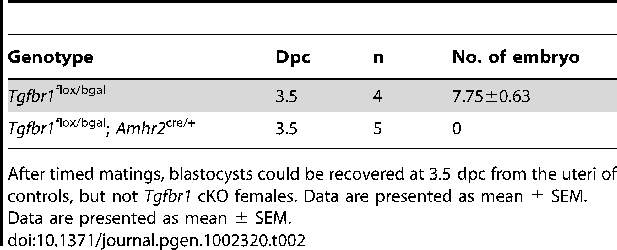 Embryo recovery from 3.5 dpc uteri of control and <i>Tgfbr1</i> cKO mice.