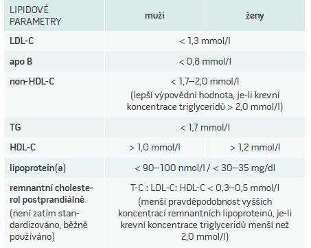 Cílové hodnoty LDL-C, non-HDL-C, apolipoproteinu B a optimální hodnoty triglyceridů, HDL-C  a lipoproteinu(a) u pacientů s ischemickou chorobou srdeční