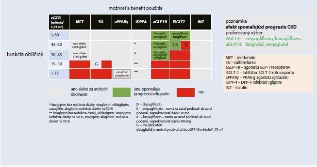 Schéma 6.3.2 | Klinické kategórie pre výber vhodnej farmakologickej liečby DM2T v zmysle EBM dôkazov (limitácia podľa eGFR/redukcia progresie nefropatie)