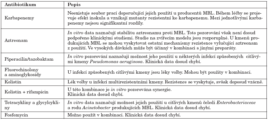 Možnosti léčby infekcí způsobených producenty MBL (podle [18])