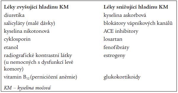 Ovlivnění hladin kyseliny močové léky (mimo urikosurik a urikostatik).