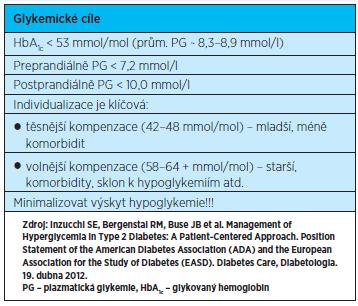 Doporučené cílové glykemie při léčbě diabetu