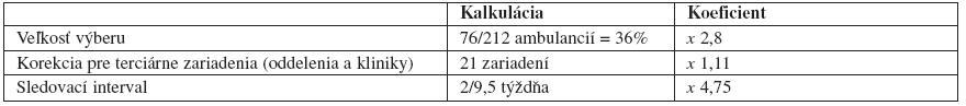 Odhad celkového počtu pacientov spsoriázou, ktorí navštevujú dermatológa. Keď sa veľkosť vzorky, 1629 pacientov, vynásobí koeficientmi výberu asledovacieho intervalu, výsledný odhad je 24049