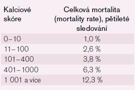 Závislost mortality na hodnotě kalciového skóre [8].
