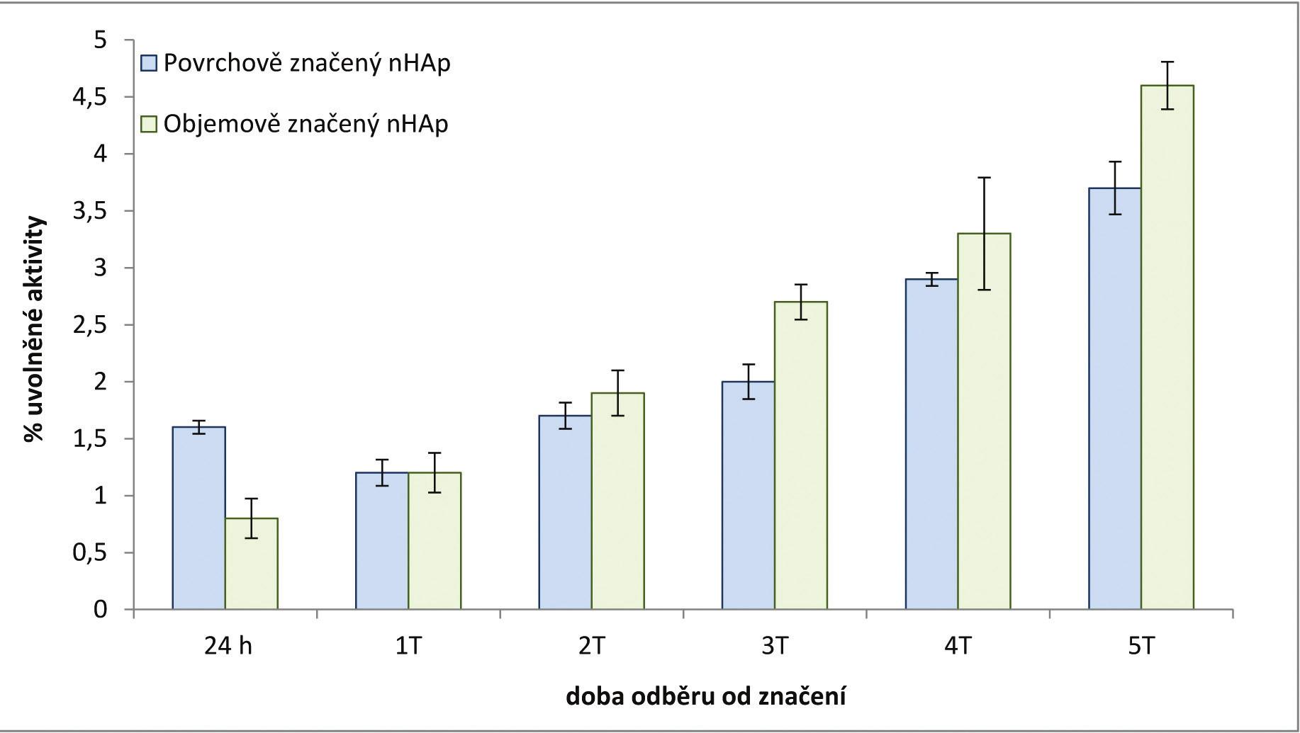 Závislost procenta uvolněné aktivity na době odebírání vzorku pro [<sup>223</sup>Ra]nHAp.