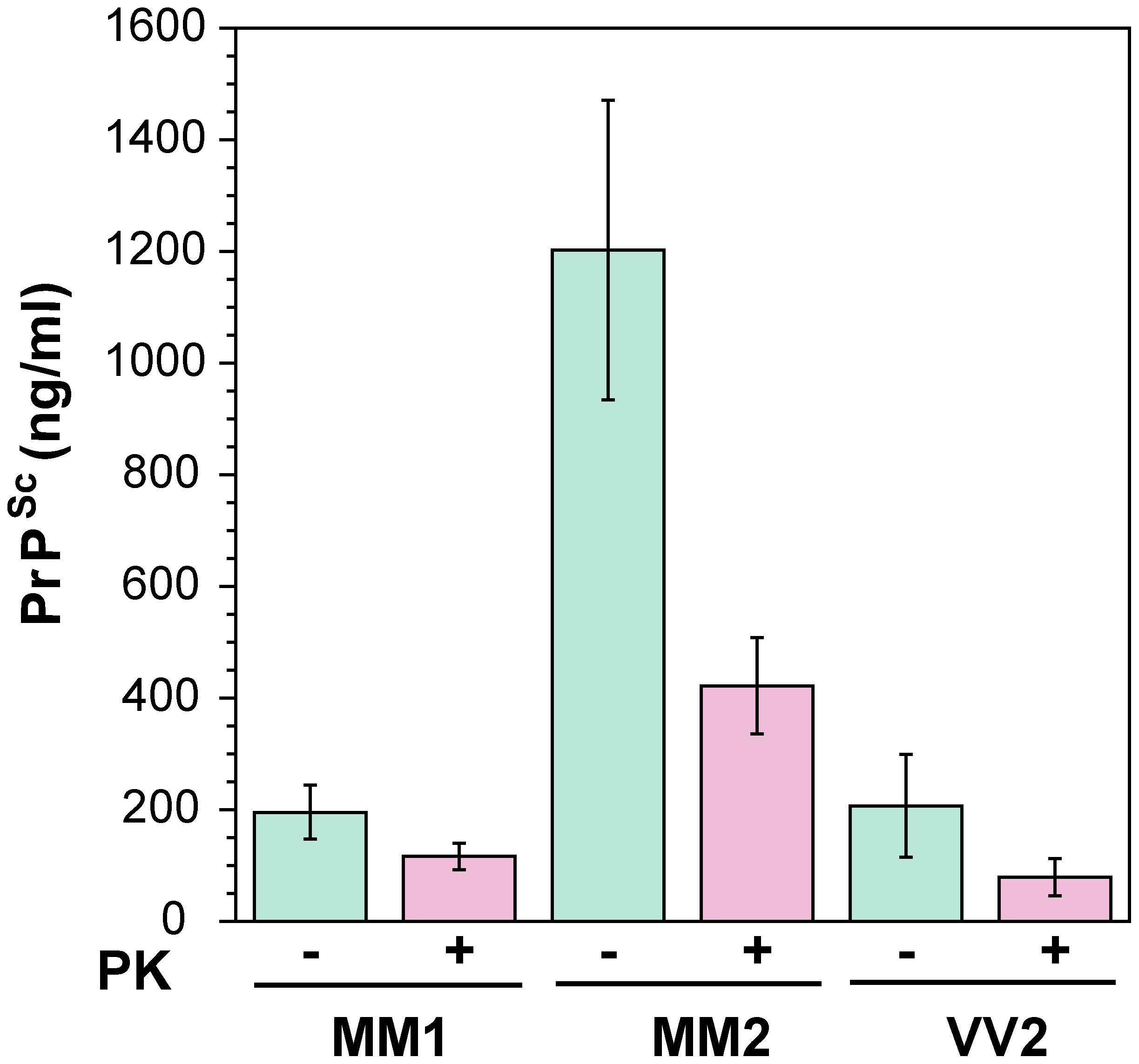 The concentration of PrP<sup>Sc</sup> and rPrP<sup>Sc</sup> (PrP 27–30) in 10% homogenate of the frontal cortex of sCJD cases.