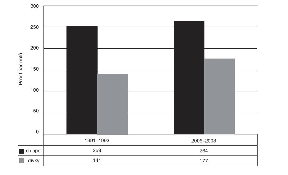 Poměr přijatých dětí podle pohlaví v letech 1991–1993 a 2006–2008.