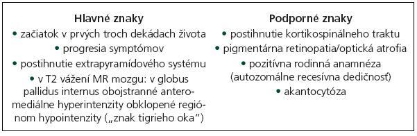 Diagnostické kritériá PKAN podľa [5].