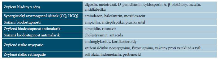 Lékové interakce s antimalariky [25, 35, 42, 58]