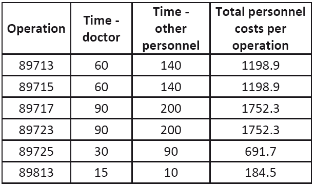 Personnel costs of operations