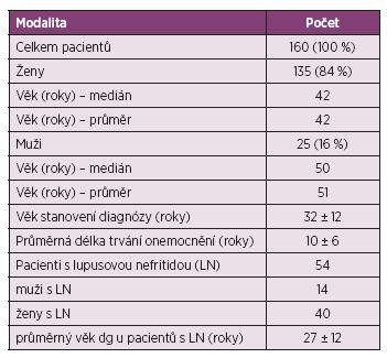 Charakteristika pacientů.