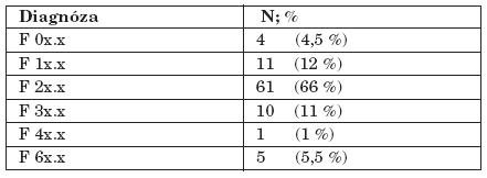 Diagnostický profil sledované podskupiny 1.