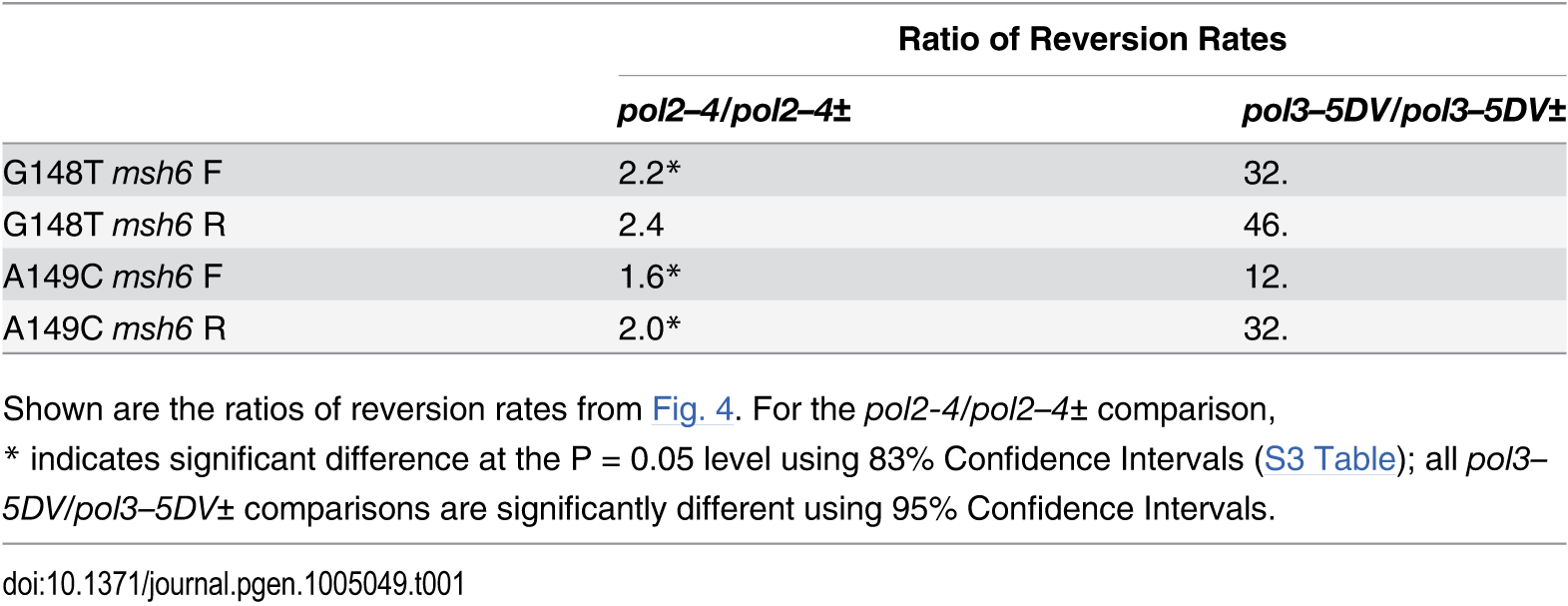 Comparison of reversion rates of heterozygous and homozygous proofreading-deficient strains/