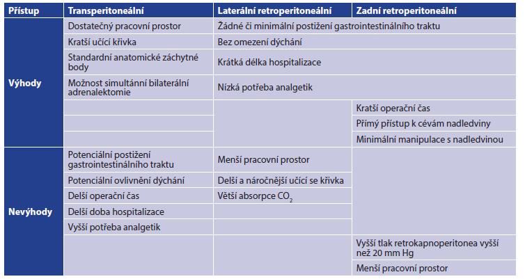 Pozitiva a negativa jednotlivých přístupů adrenalektomie Tab. 1: Pros and contras of approaches to adrenalectomy