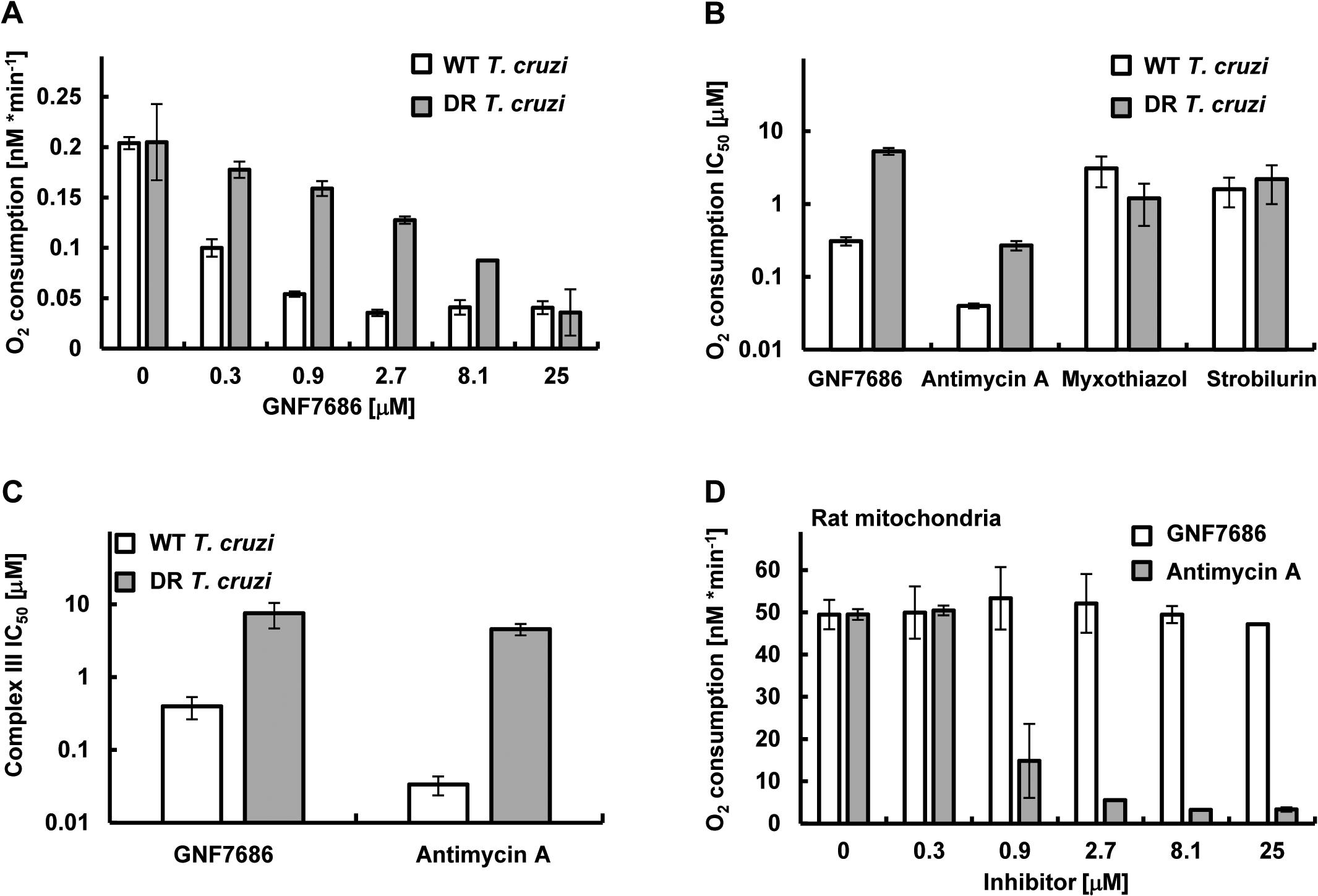 GNF7686 inhibits cellular respiration and cytochrome <i>b</i> function in <i>T</i>. <i>cruzi</i>.
