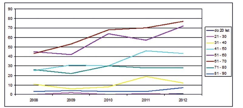 Změny v počtu pacientek s ca prsu operovaných na I. chirurgické klinice FN Olomouc v letech 2008–2012 v jednotlivých věkových skupinách