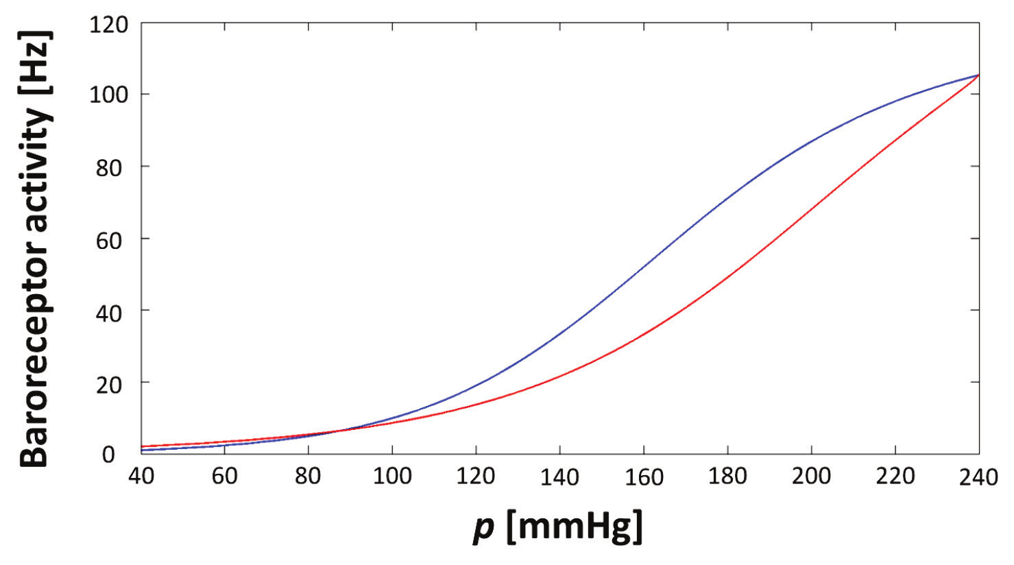 Fig. 4:Hysteresis curve – baroreceptor activity change (the blue curve represents baroreceptors response to blood pressure increasing and the red curve is corresponding to its decreasing).
