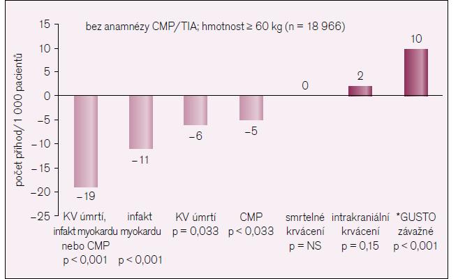 Souhrn klinických výsledků a krvácení ve stuii TRA-2P TIMI 50.