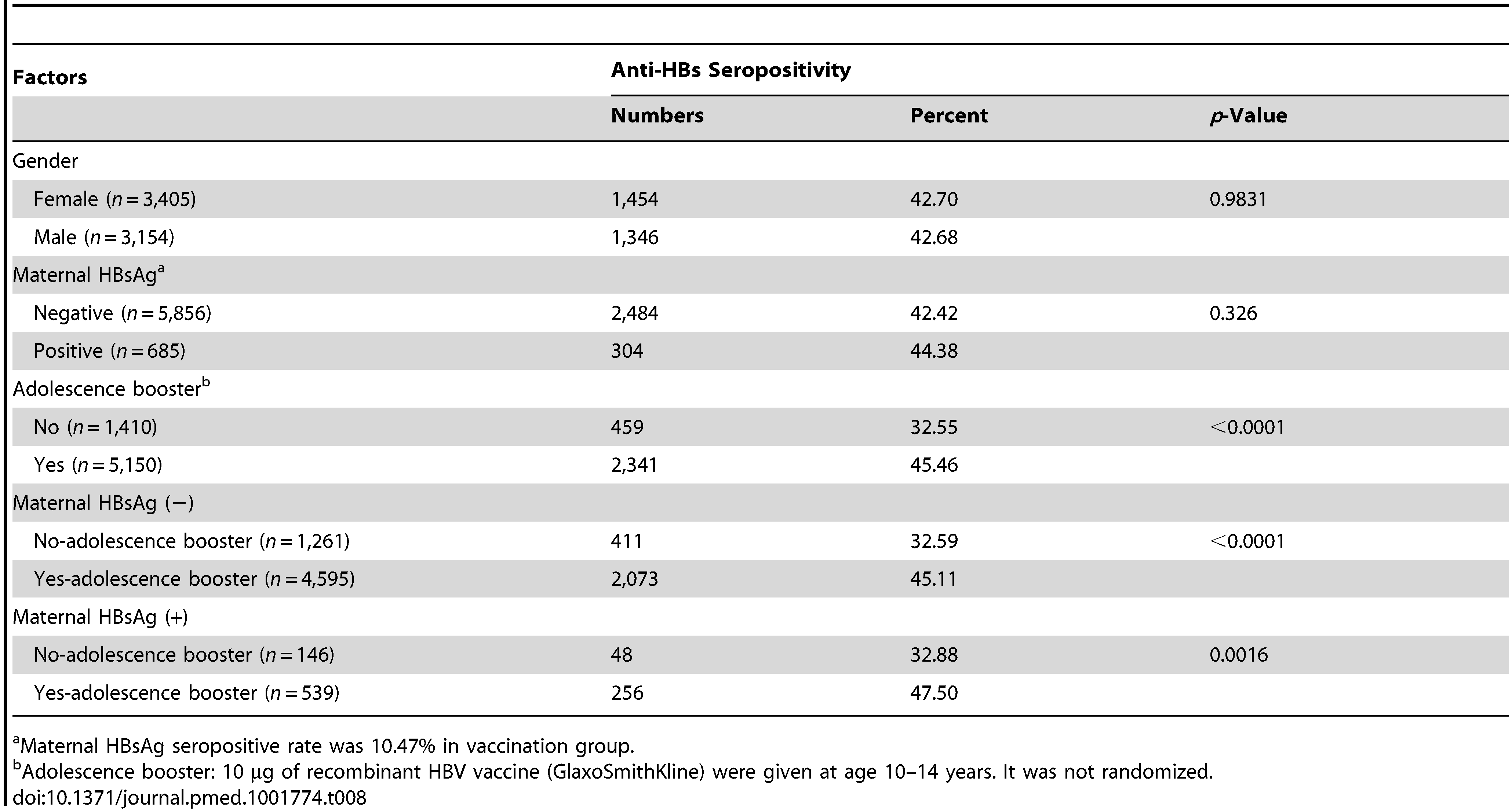 <b>Seroprevalence of anti-HBs among young adults in the neonatal vaccination group.</b>
