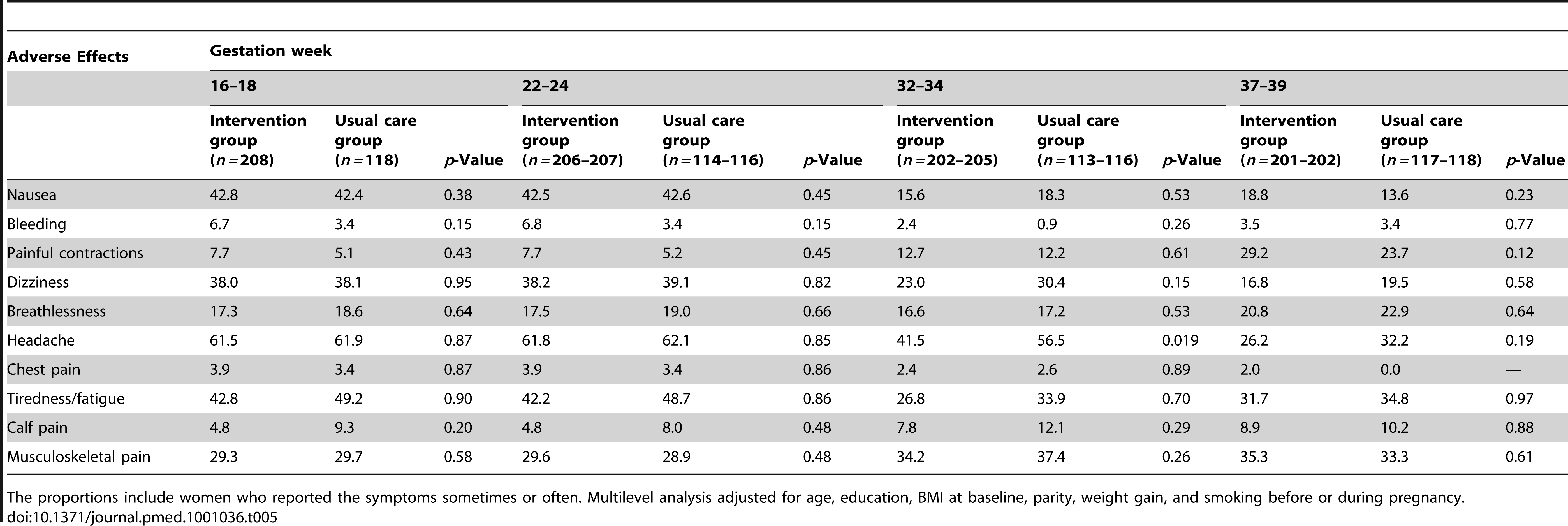 Incidence of selected adverse effects (%) among intervention and usual care groups by gestation week.