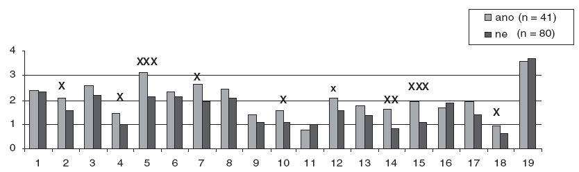 Bear-Fedio Inventory a kontakt s psychiatrií (celý soubor). X rozdíl významný na hladině 0,05 XX rozdíl významný na hladině 0,01 XXX rozdíl významný na hladině 0,001 Škály metody Bear-Fedio Inventory: 1=nedostatek smyslu pro humor, 2=závislost, 3=zevrubnost, 4=vědomí osudovosti,  =obsedantnost, 6=viskozita, 7=emocionalita, 8=pocity viny, 9=zájem o filozofii, 10=zlost, 11=religiozita, 12=hyposexualita, 13=hypermoralismus, 14=paranoia, 15=smutek, 16=hypergrafie, 17=elace, 18=agrese, 19=škála lži (podle MMPI).