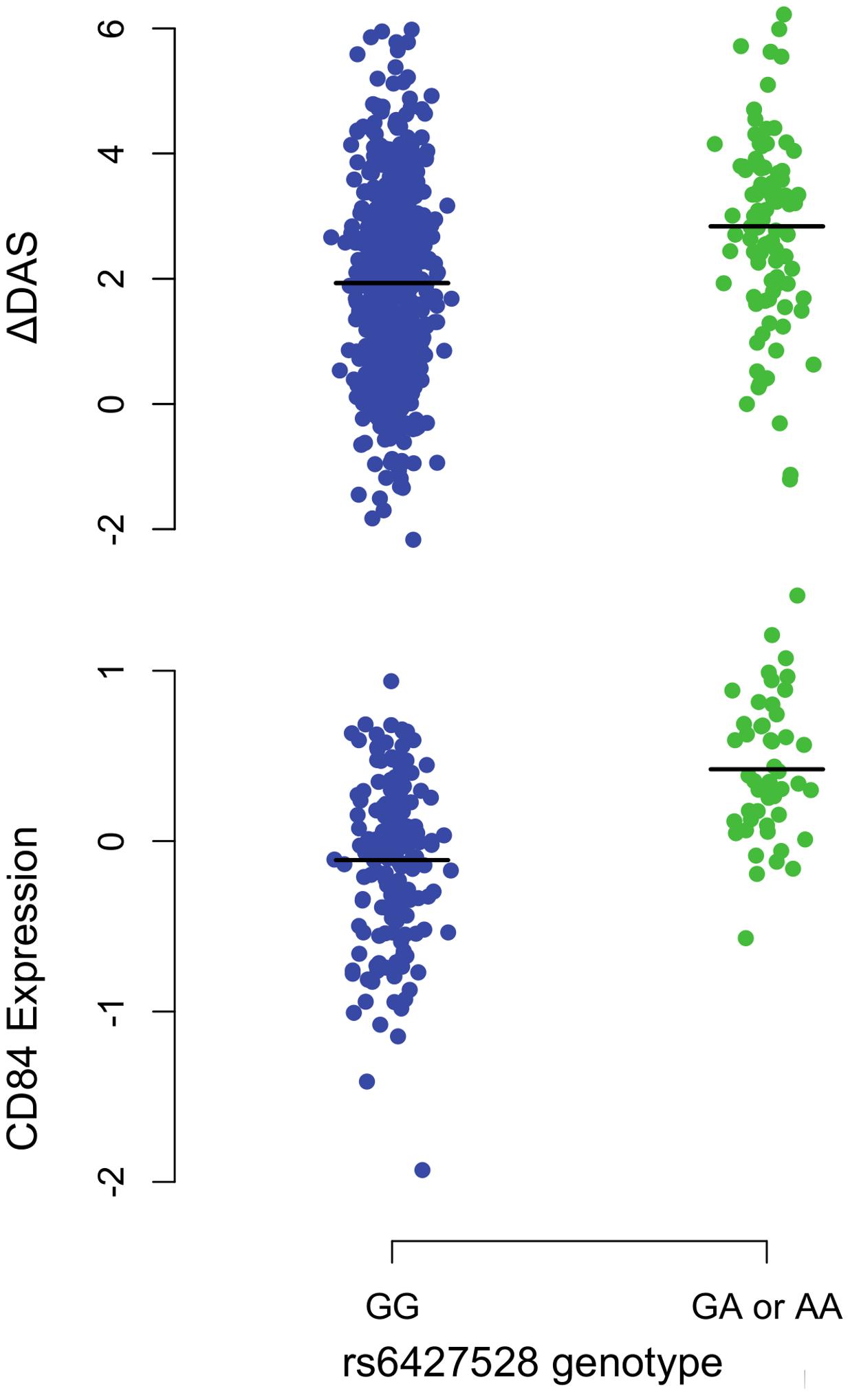 <i>1q23/CD84</i> genotype association plots for ΔDAS and <i>CD84</i> gene expression.