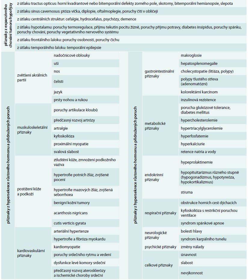 Klinické příznaky akromegalie. Upraveno podle [21]