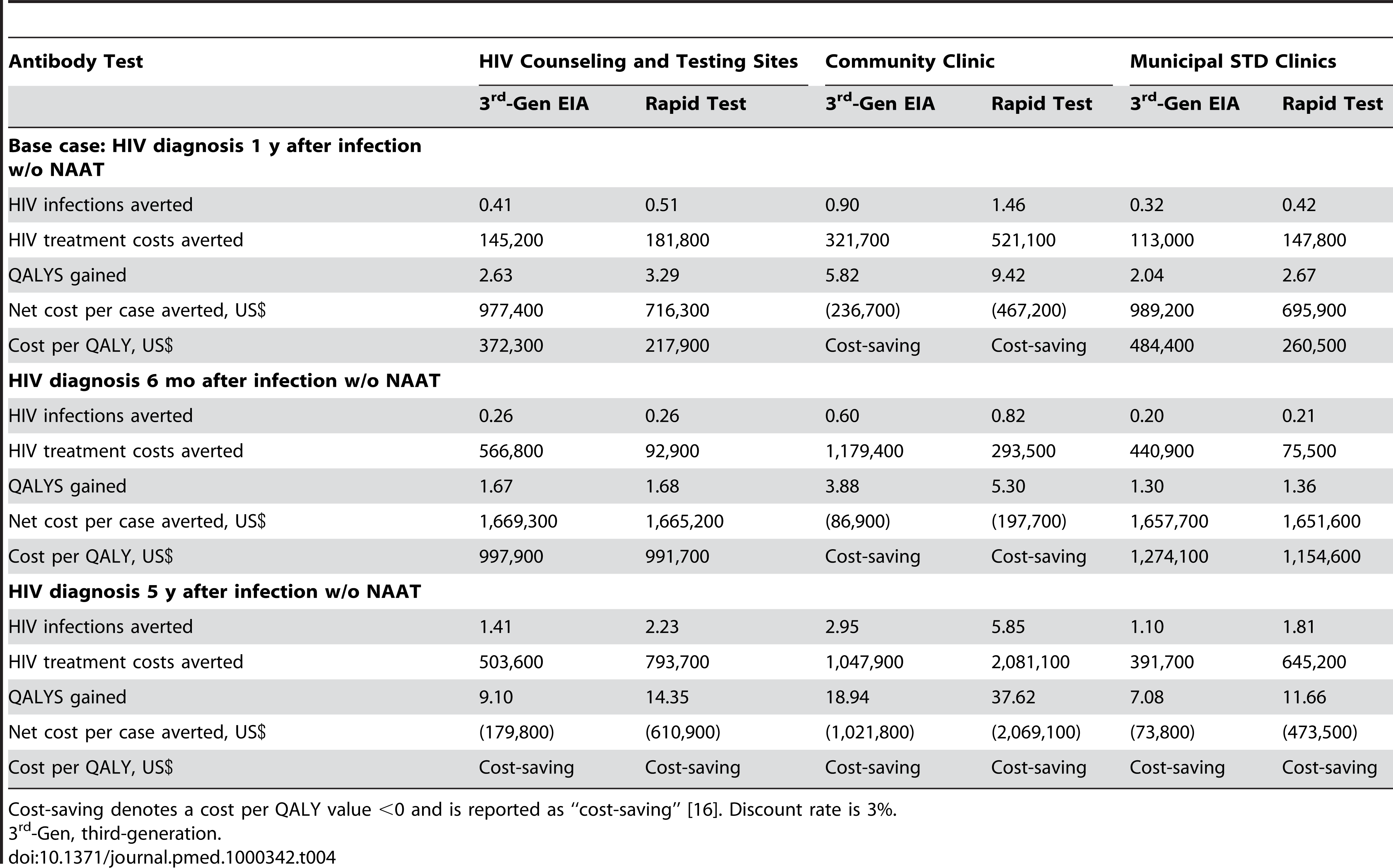 Costs-effectiveness of pooled NAAT screening for AHI after third-generation EIA and rapid testing.